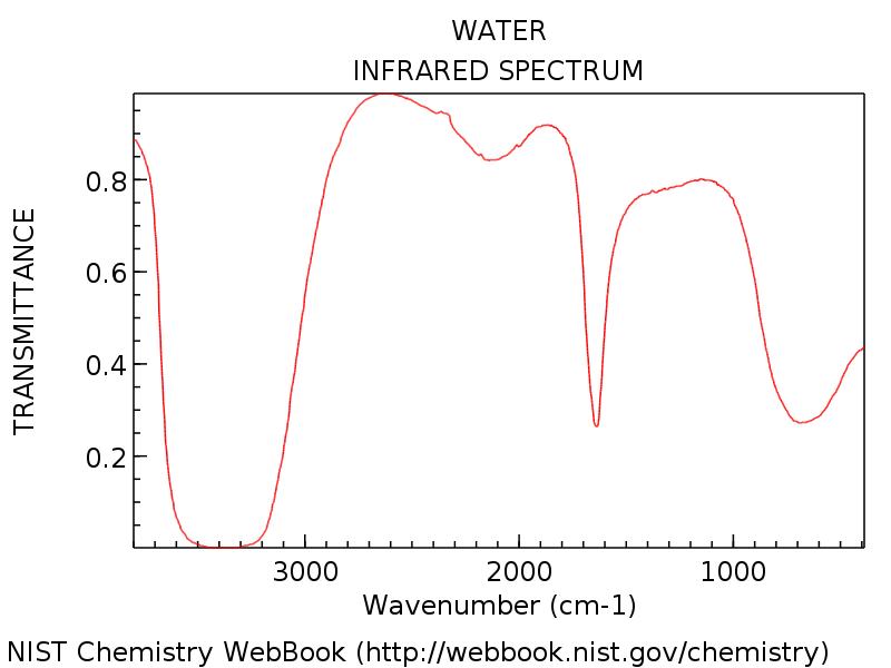 Intensity versus wavelength